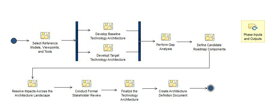 Capability pattern technology architecture togaf91121 activity diagram technology architecture ccuart Image collections