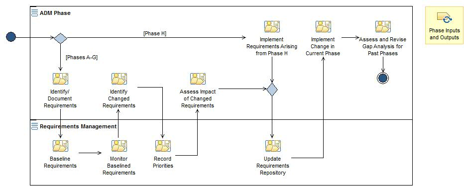 Phase requirements management togaf91171 activity diagram requirements management ccuart Image collections