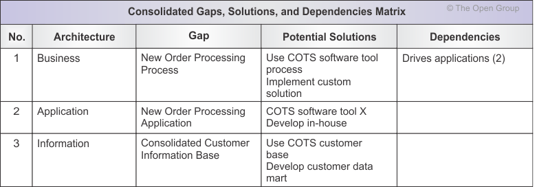 Example: Consolidated Gaps, Solutions, & Dependencies Matrix