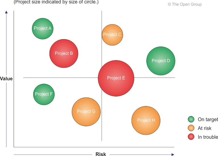 Example business value assessment technique cheaphphosting Images