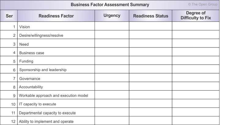 Figure 30 2: Summary Table Of Business Transformation Readiness Assessment  Business Needs Assessment Template