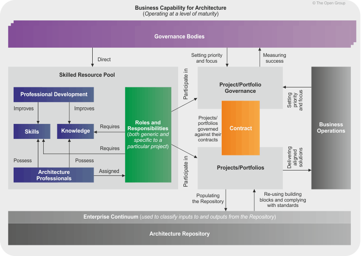Concept architecture capability framework overview cheaphphosting Choice Image
