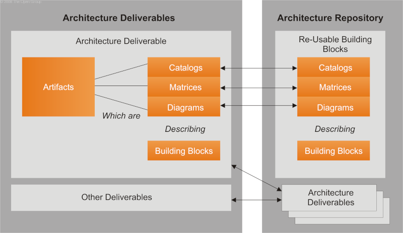 concept deliverables artifacts and building blocks togaf9 1 2 5 rh aprocessgroup com building block diagram describing your backend and frontend tech stack building block diagram of computer