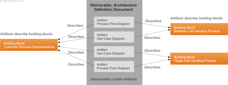 Concept: Deliverables, Artifacts, and Building Blocks